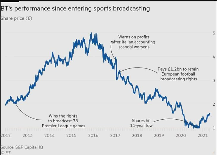 A BT részvényárfolyama az utóbbi évtizedben (Forrás: Financial Times)