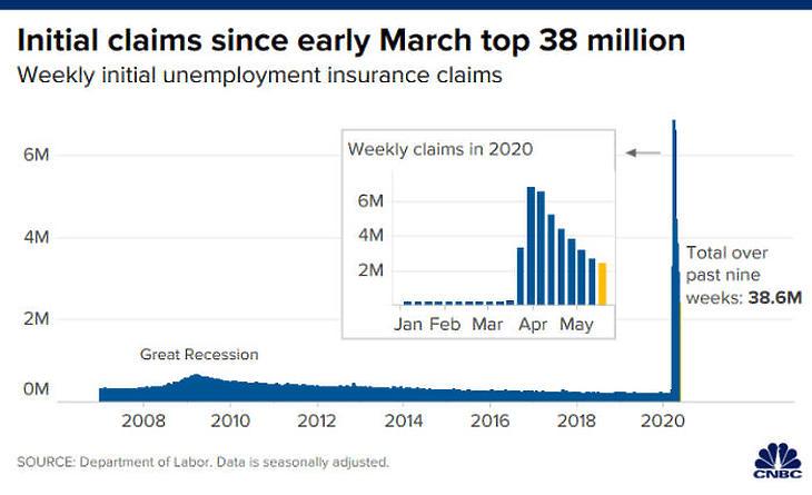 38 millió felett az amerikai munkanélküliek száma
