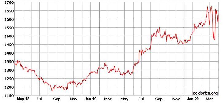 Ennél jobban aligha időzíthette volna az aranyvásárlást az MNB