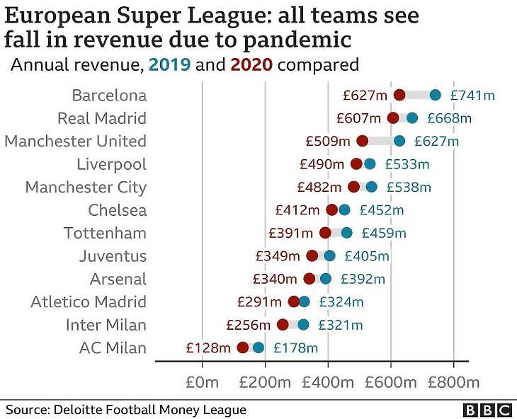 Az ESL klubjai mind bevételkiesést voltak kénytelenek elkönyvelni (Forrás: BBC)