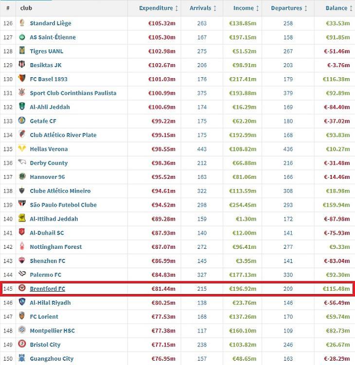 A Brentford igen jó vett és adott el játékosokat (Forrás: Transfermarkt)