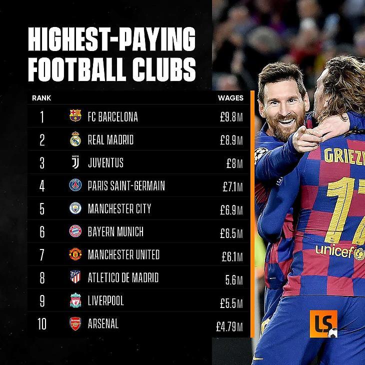 A játékosok bérére legtöbbet fizető klubok listája