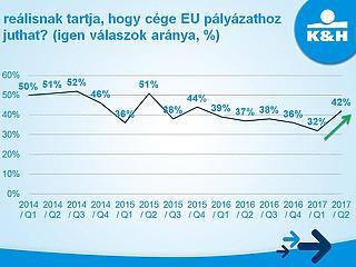 Szomjazzák a kkv-k az uniós forrásokat