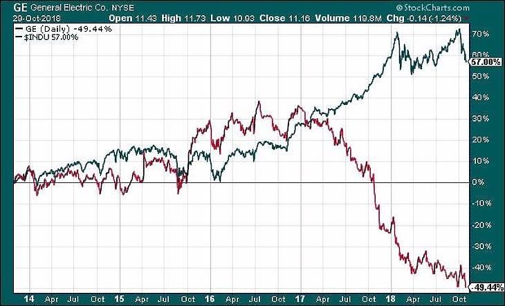 GE kontra Dow Jones Ipari Átlag. Forrás: Stockcharts.com.