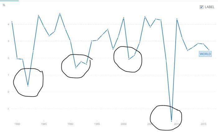 Globális lassulás/recesszió 1980 óta