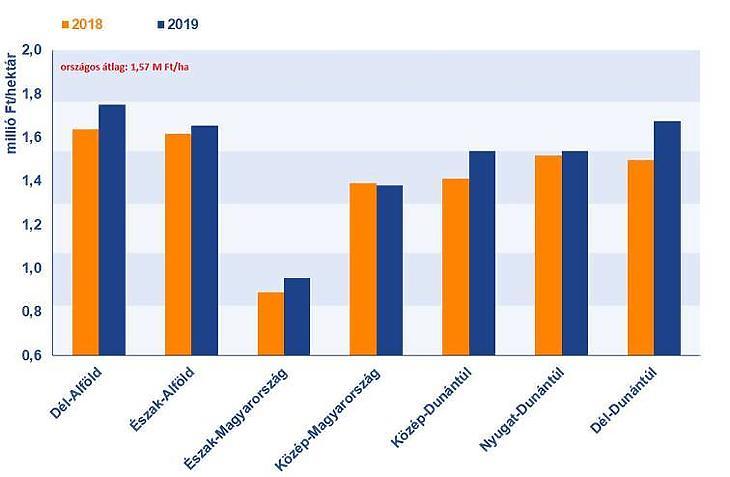A szántóföldek árai 2018-ban és 2019-ben Magyarország régióiban (Forrás: Takarék Termőföldindex)