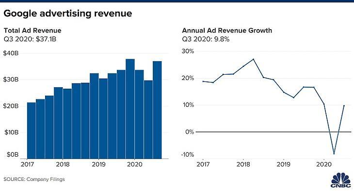 A Google hirdetési bevételeinek alakulása (Forrás: CNBC)