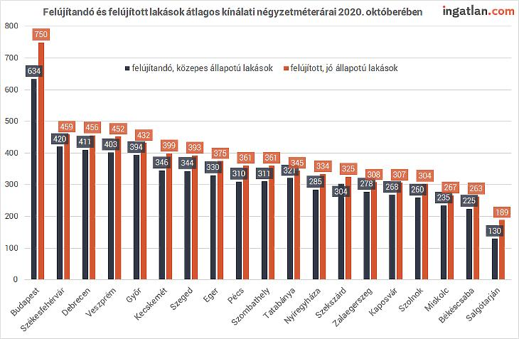Felújított és felújítandó lakások kínálati ára 2020 októberében (forrás:ingatlan.com)