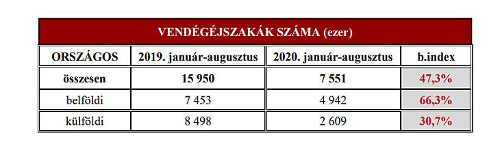 Drámaian zuhant a vendégéjszakák száma a magyar hotelekben (forrás: MSZÉSZ)