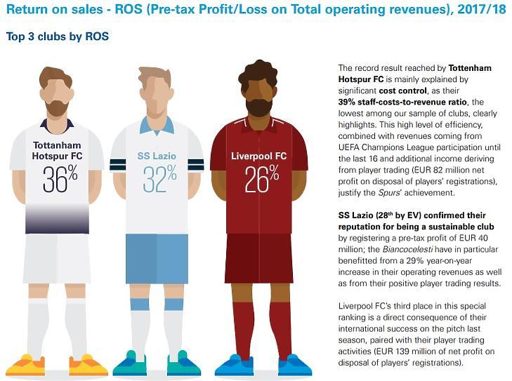Árbevétel arányos nyereségben a Spurs és a Pool az élen - Forrás: KPMG Football Benchmark