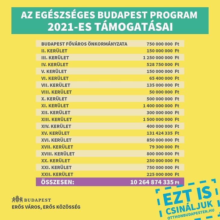 Ennyit kapnak idén a budapesti önkormányzatok. Fotó: Fővárosi Polgármesteri Hivatal