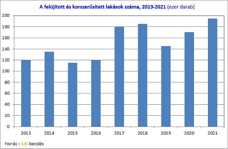 Felújított lakások száma  (forrás: GKI)