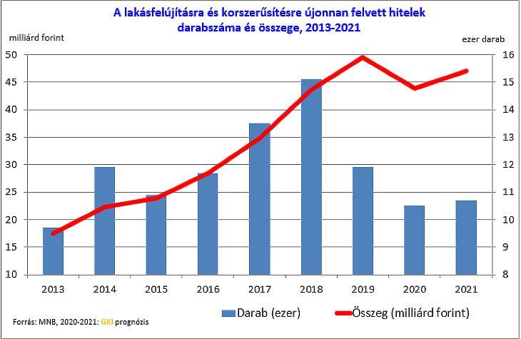 Felújításii hitelek  (forrás: GKI)