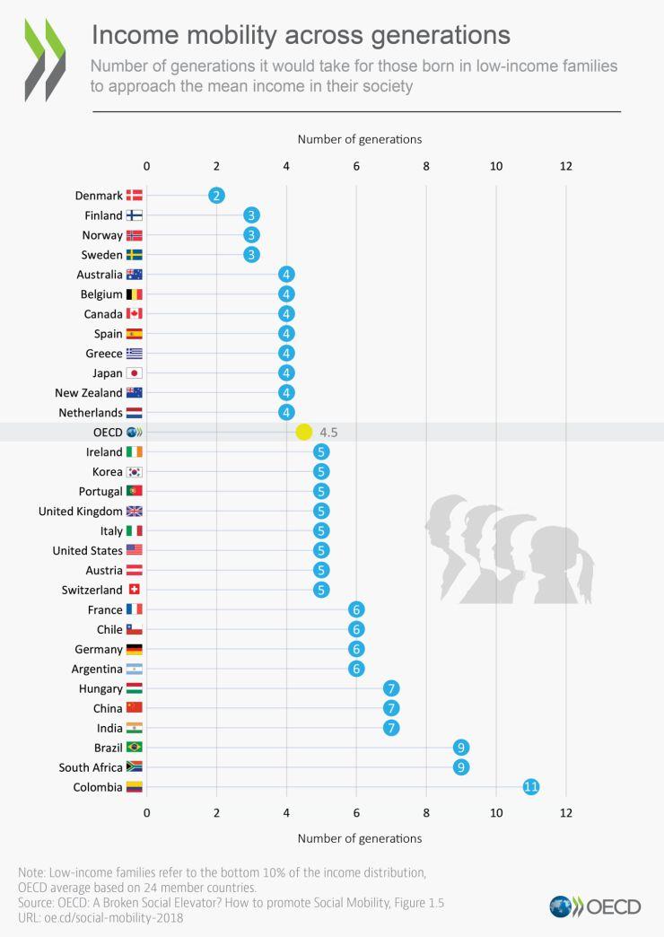 Forrás: OECD