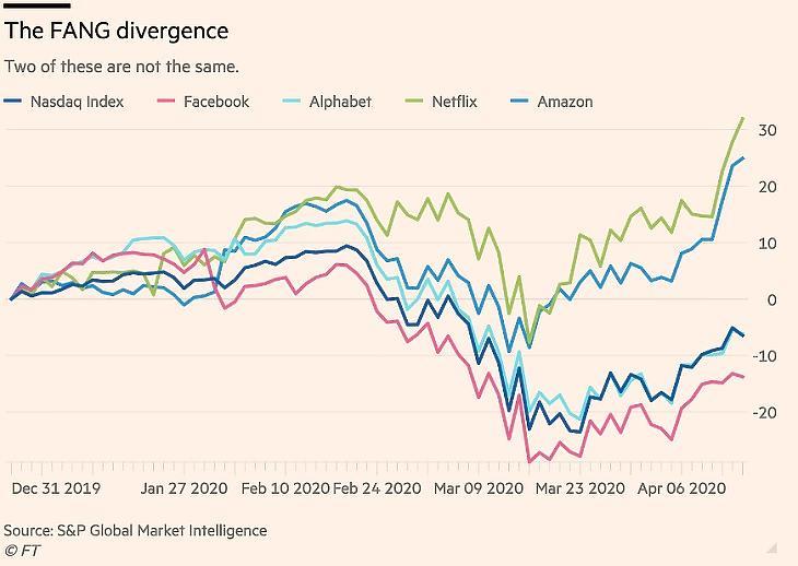 Elválik egymástól a hirdetésre alapozó Facebook-Google páros a szolgáltatással és ekereskedelemmel foglalkozó Amazon-Netflix duótól (Forrás: Ft.com)