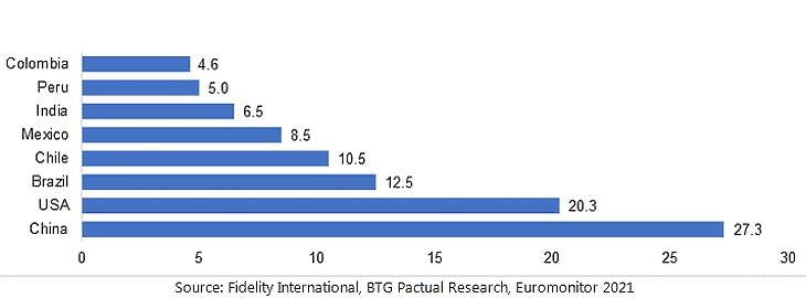 Az e-kereskedelem elterjedtsége % (2020)