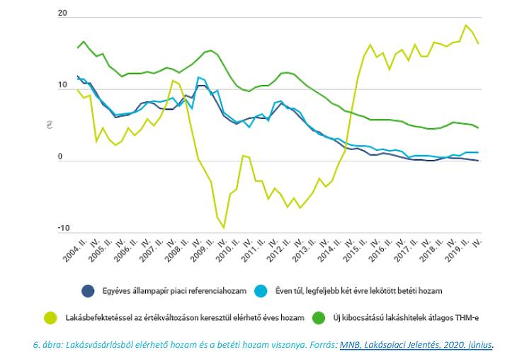 Befektetések hozama (forrás: MNB)