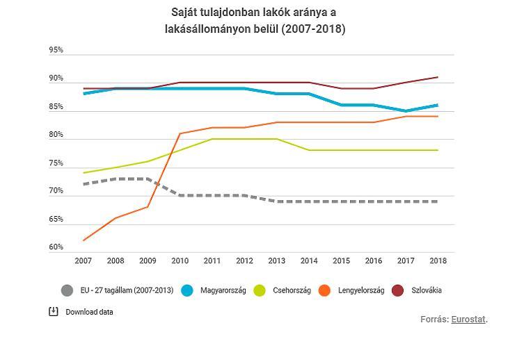 Saját lakások aránya Európában (forrás: Eurostat)