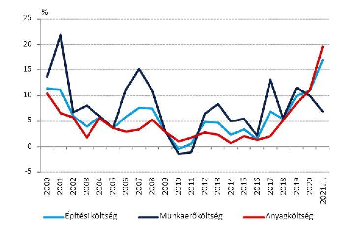 Lakásépítési költségek Magyarországon (forrás: MNB)