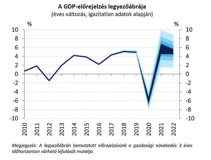 Bizonytalan mennyivel gyengül idén és miként pattan vissza jövőre a GDP