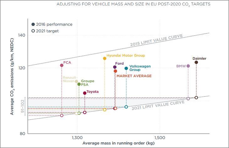A főbb autógyártókra vonatkozó kibocsátási limitek az átlagos súly függvényében. Forrás: ICCT.org