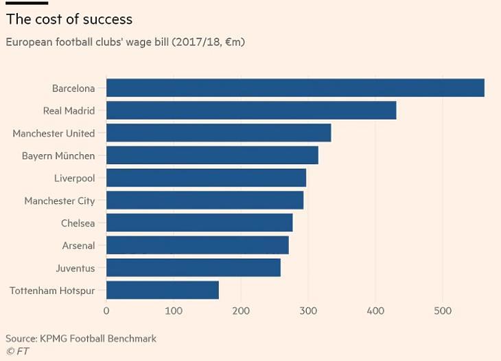 A játékosoknak fizetett bérek a top10 futballklubnál