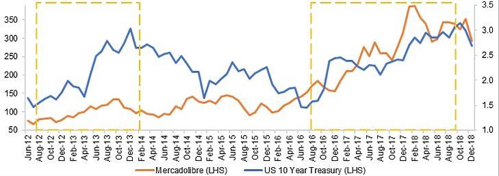 A Mercadolibre teljesítménye emelkedő kamatlábak mellett