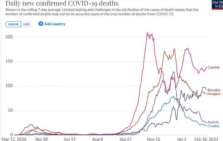 A napi koronavírusos halálesetek száma Szlovákiában és a térségbeli országokban. (Hétnapos átlag, forrás: Our World In Data)