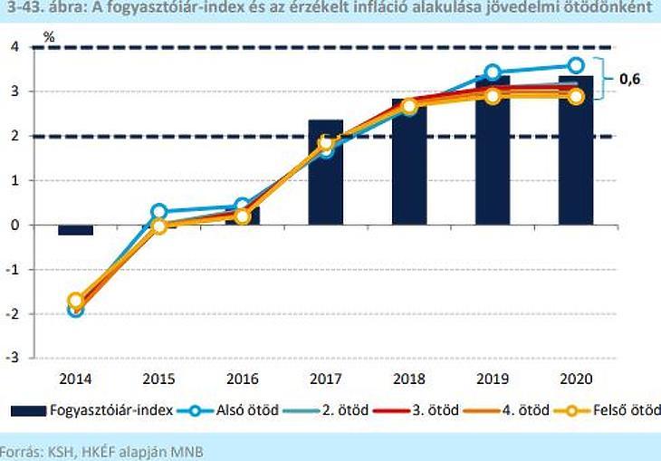 Az érzékelt infláció különbsége (Forrás: inflációs jelentés, MNB)